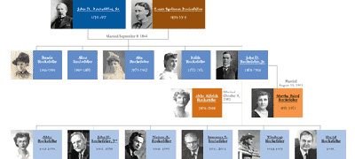 Family tree - geneology
