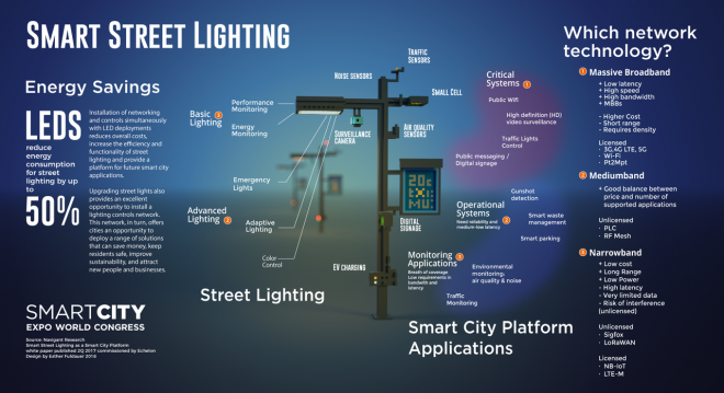 Council Smart Lighting