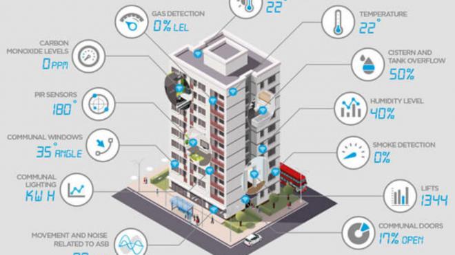 Renfrewshire Social Housing IoT