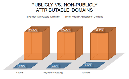 Publicly vs non-publicly attributable domains