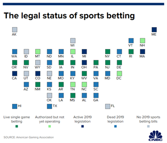 Online Betting - Is it Legal in India