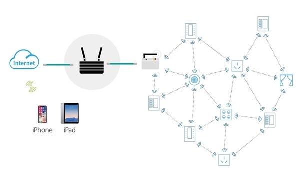 How to Increase Your Property's Value through Smart Home Control System?