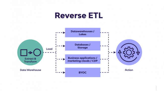 Introduction to Reverse ETL